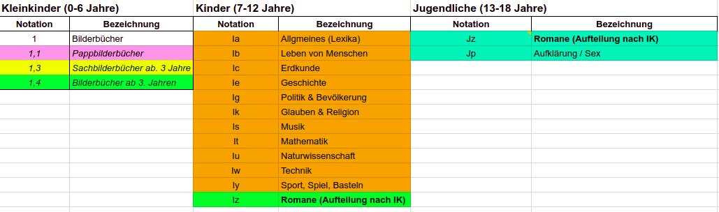 Gemütlich Mathematische Probleme Für 3. Sortierer Bedruckbaren ...